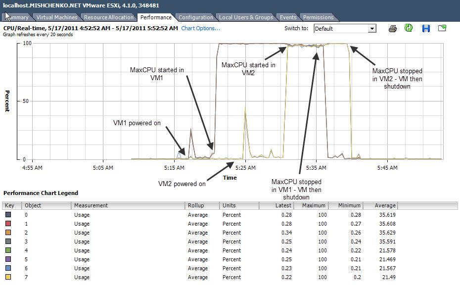 VSphere Core Limits2